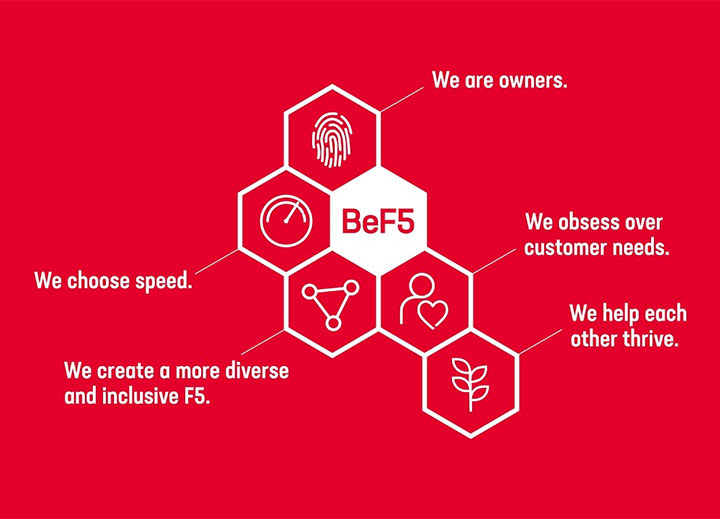 BeF5: How F5 Networks Defined Its Desired Behaviors During Its Culture Change