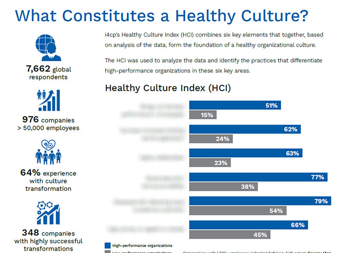 Download i4cp's Culture Renovation Executive Brief