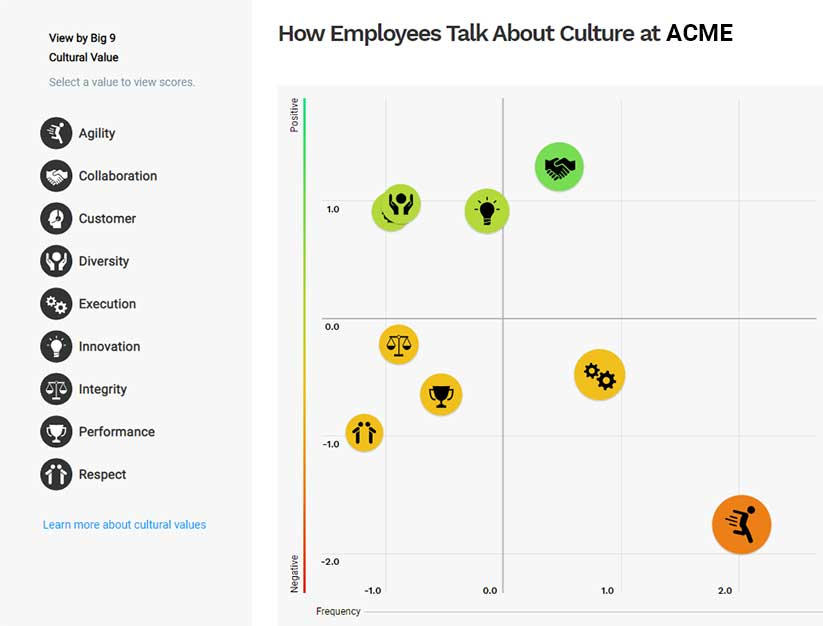 Analyze how your employees are talking about your organizational culture at a detailed level